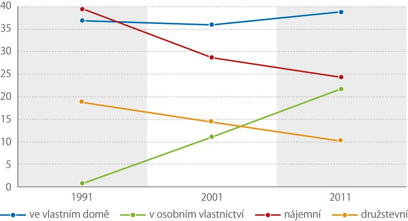 Vývoj obydlených bytů podle právního důvodu užívání mezi sčítáními 1991 a2011 (%)