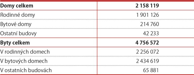 Domovní abytový fond (březen 2011)
