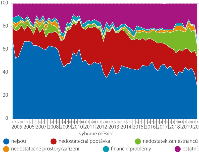 Bariéry růstu ve službách (%)