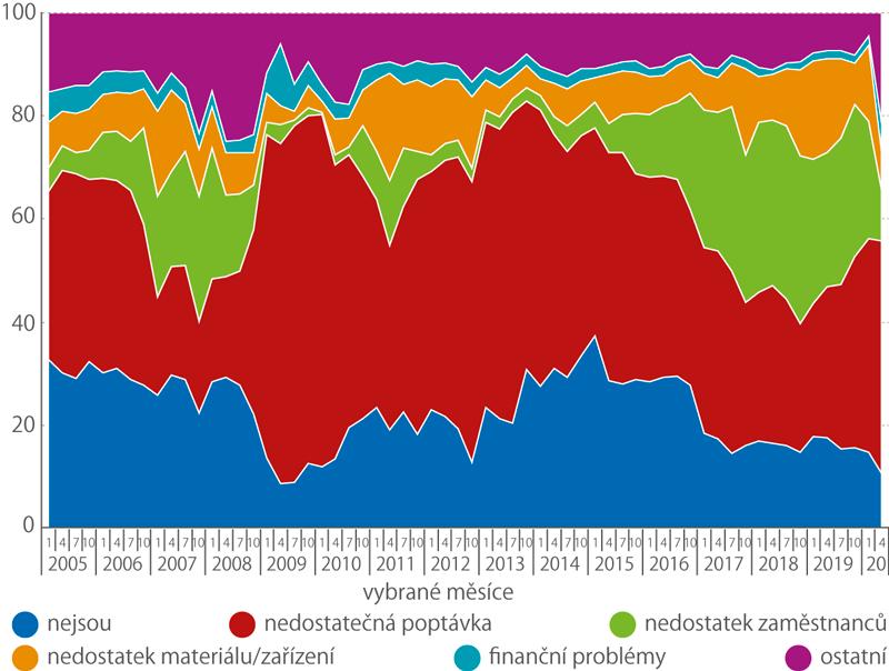 Bariéry růstu vprůmyslu (%)