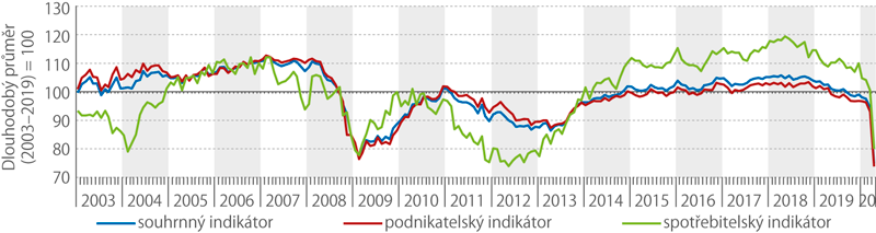 Sezónně očištěné indikátory důvěry – bazické indexy