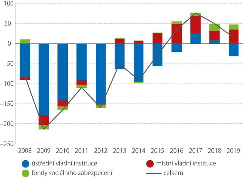 Saldo hospodaření sektoru vládních institucí (mld.Kč)