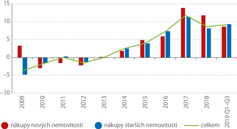 Meziroční růst indexu cen bytových nemovitostí vČR (%)