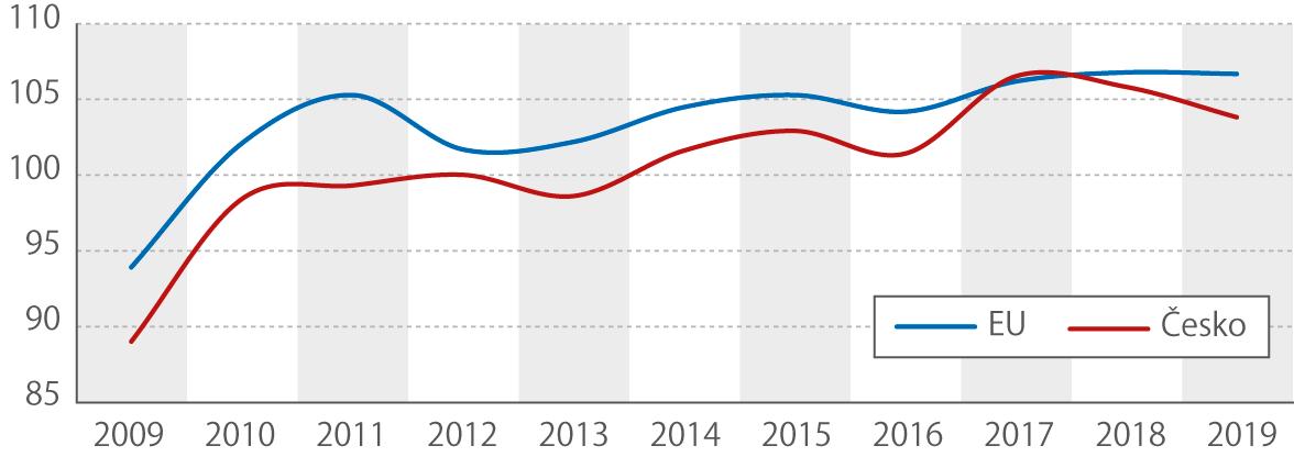 Meziroční index tržeb ve službách (%) (vběžných cenách, očištěno opracovní dny)