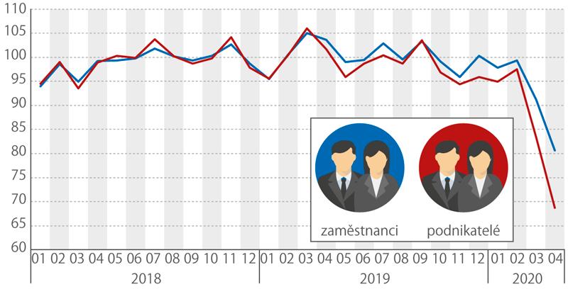 Skutečné odpracované hodiny za týden vhlavním zaměstnání, meziroční změny (%)