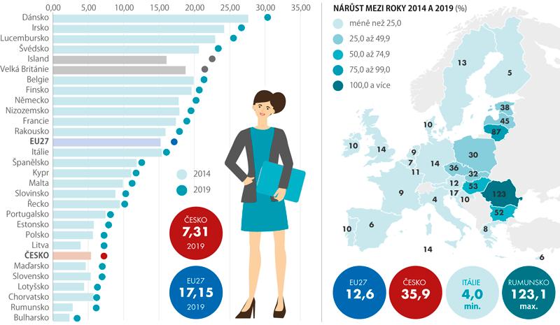 Průměrné hodinové mzdy veurech, roky 2014 a2019 (podniky s10 avíce zaměstnanci, bez zemědělství aveřejné správy)