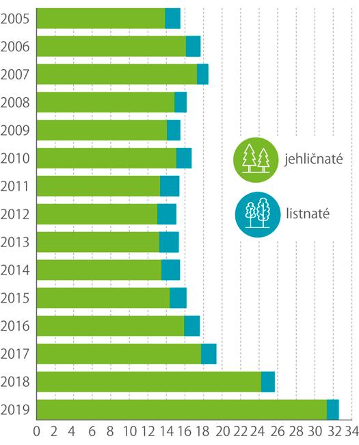 Podíl jehličnanů alistnáčů na celkové těžbě dřeva (mil. m3 bez kůry)