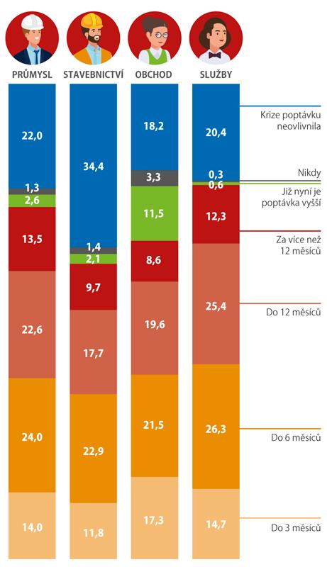 Očekávaná doba návratu poptávky na úroveň před vyhlášením nouzového stavu (%)