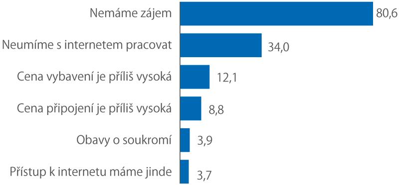 Proč nemají domácnosti internet (2019,% zdomácností bez internetu)