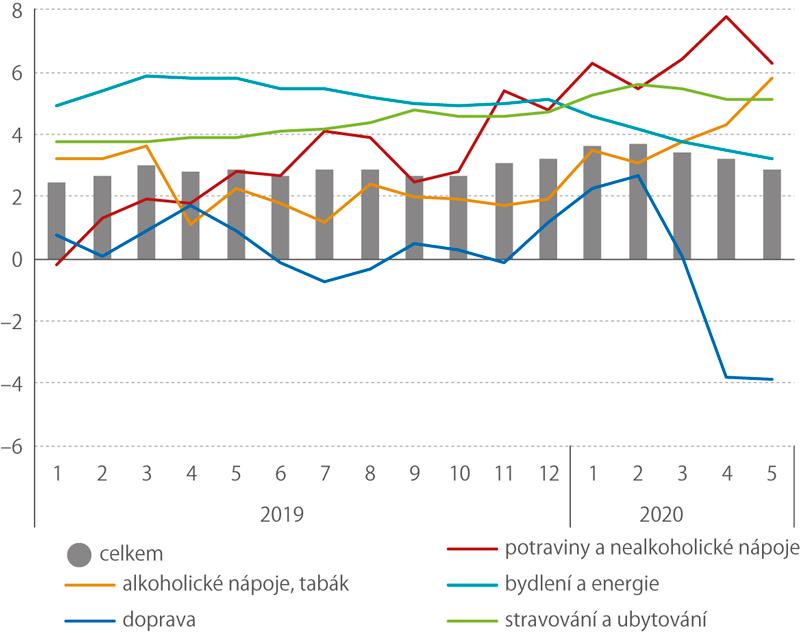 Meziroční růst spotřebitelských cen (%)