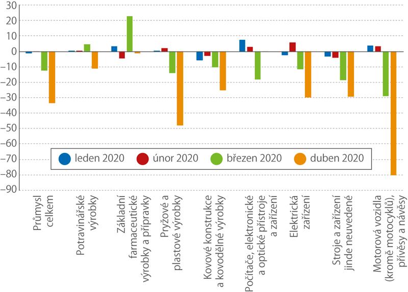 Index průmyslové produkce ve vybraných odvětvích (meziroční změna v%, kalendářně očištěno)