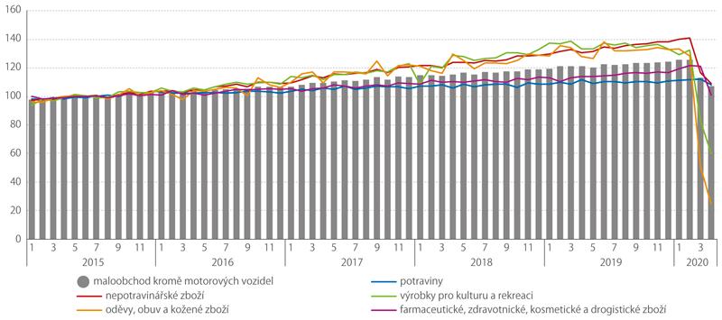 Maloobchodní tržby (rok 2015 = 100, sezónně akalendářně očištěno)