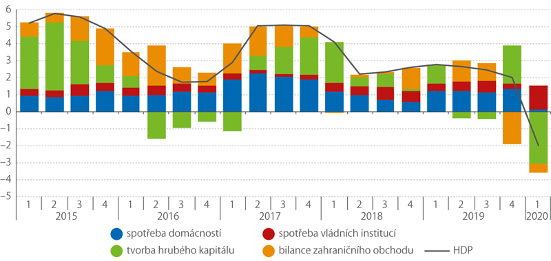 Příspěvky výdajových složek ke změně HDP*) (meziročně, stálé ceny, příspěvky vprocentních bodech, HDP v%)