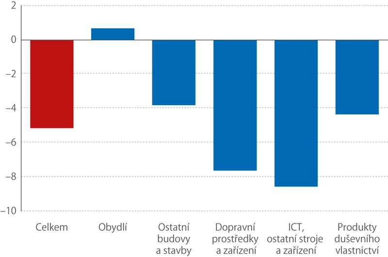 Meziroční růst investic v 1. čtvrtletí 2020 (v%, bez sezónního očištění)