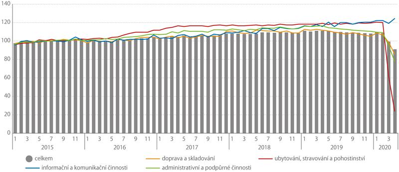 Tržby ve službách (rok 2015 = 100, sezónně akalendářně očištěno)