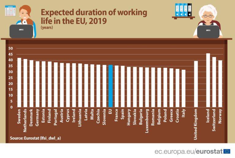 Kolik let stráví Evropané prací?