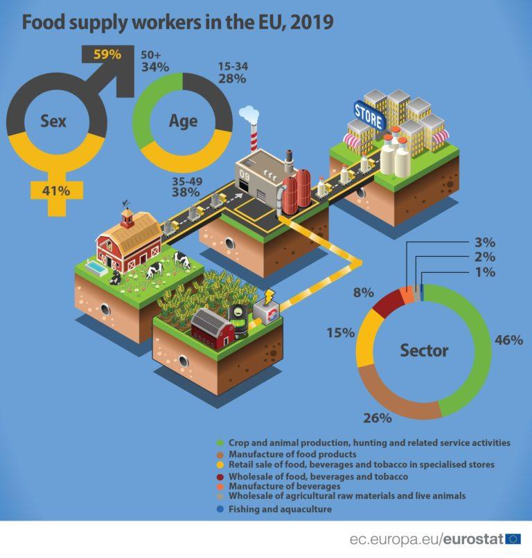 Téměř každý desátý Evropan vyrábí nebo prodává potraviny