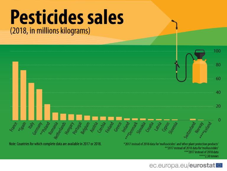 Prodej pesticidů v Česku v celoevropském srovnání klesá