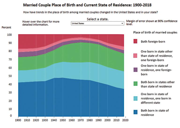 US Census Bureau: V jakém státě žijí manželské dvojice?
