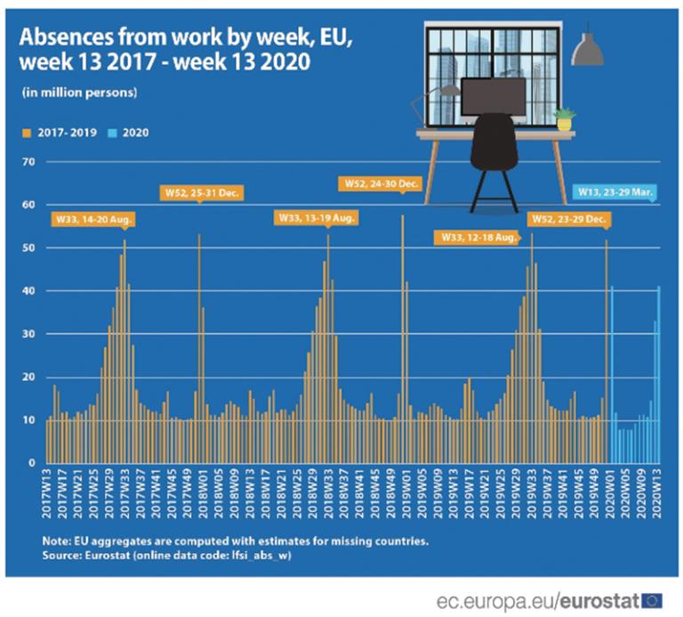 Eurostat: Jak absentujeme v práci?