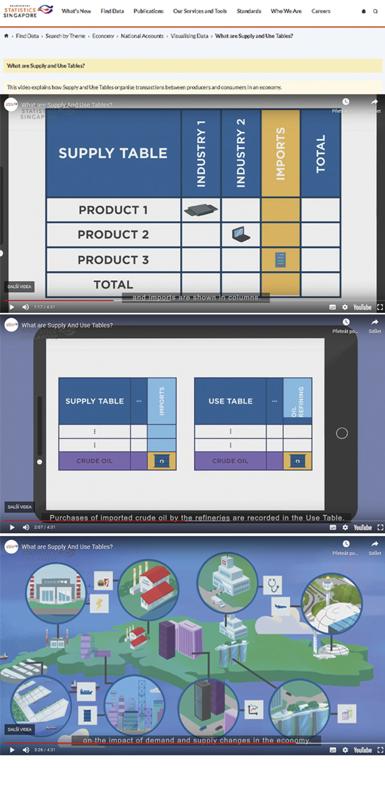 Statistics Singapore: K čemu slouží tabulky dodávek a užití?