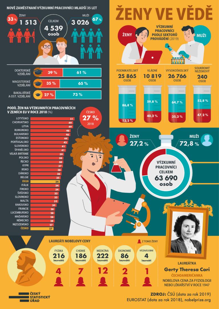 Ženy ve vědě
