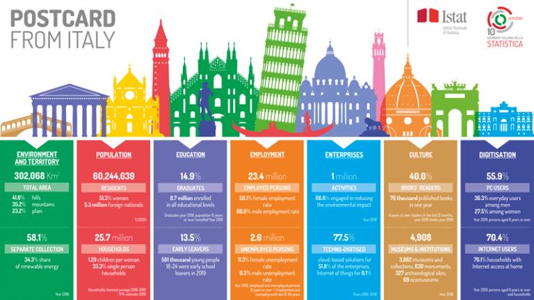 Statistická pohlednice z Itálie