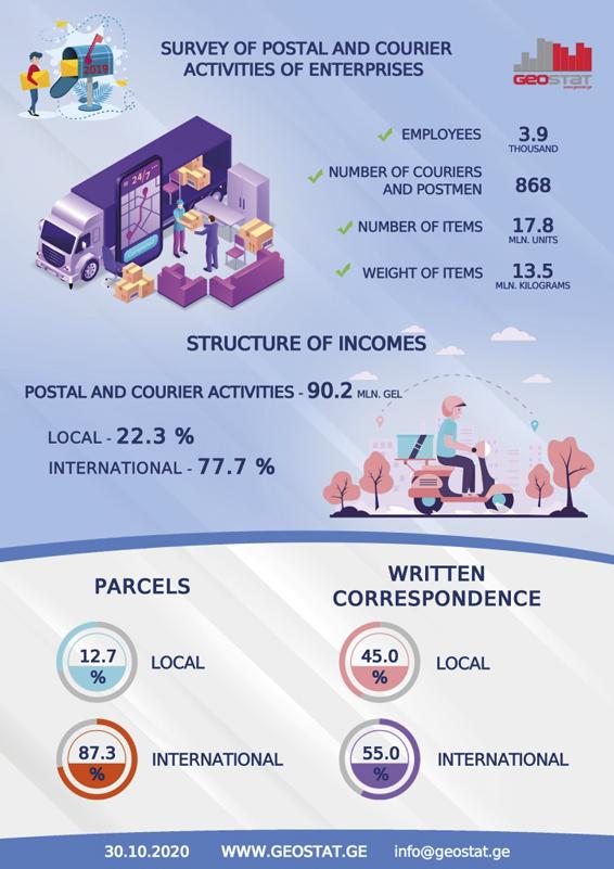 Poštovní a doručovací služby v Gruzii
