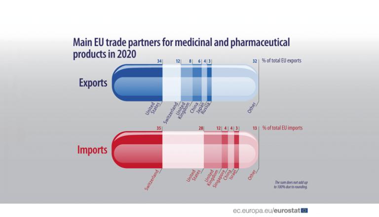 Odkud a kam se prodávají léky