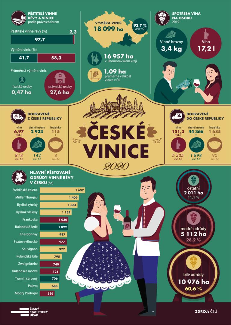 České vinice