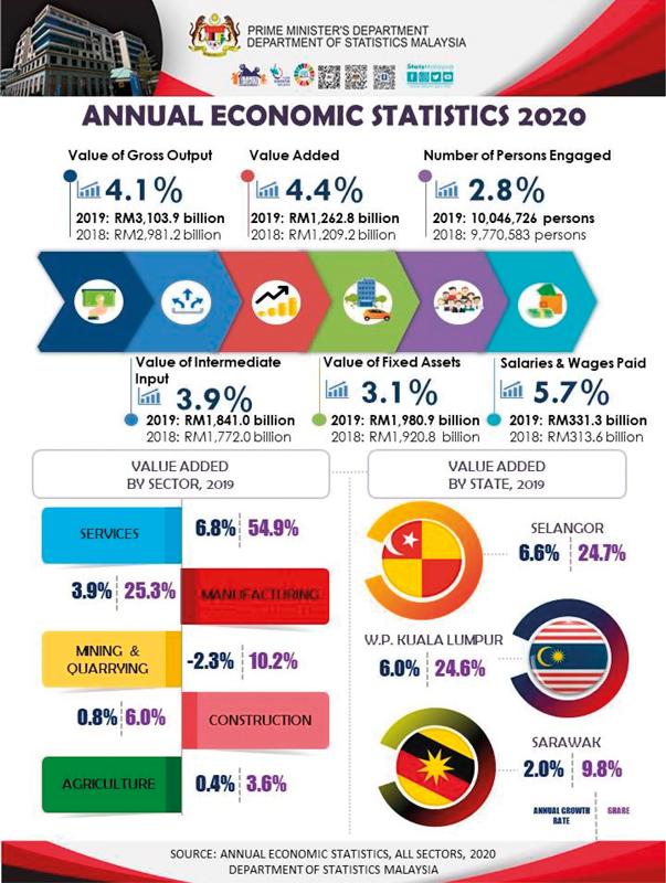 Jak se dařilo malajsijské ekonomice v roce 2019