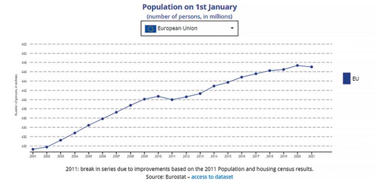 Demografický vývoj v EU