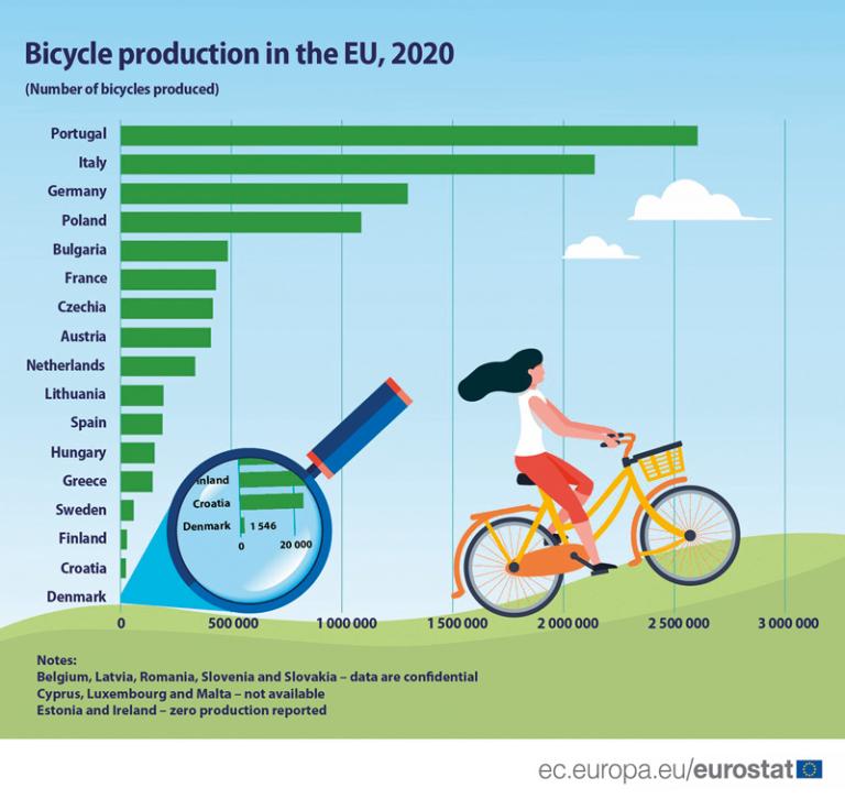 Portugalsko cyklistickou velmocí